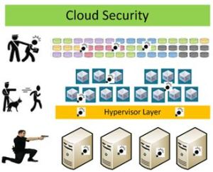 Cloud Security Blog